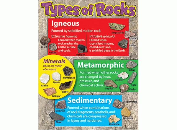 Type of Rocks Learning Chart