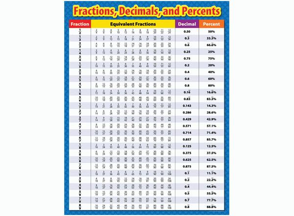Fraction Decimal Percentage Equivalent Table - fractions decimals ...